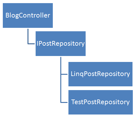 ASP net MVC – Ben Hall's Blog