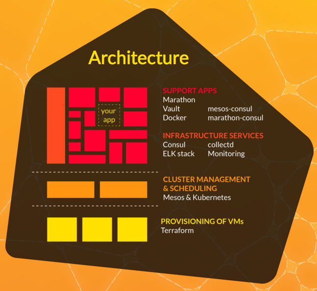 Mantl Architecture