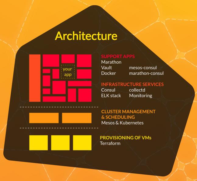 Mantl Architecture